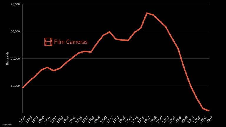 Film camera sales, 1977-2007