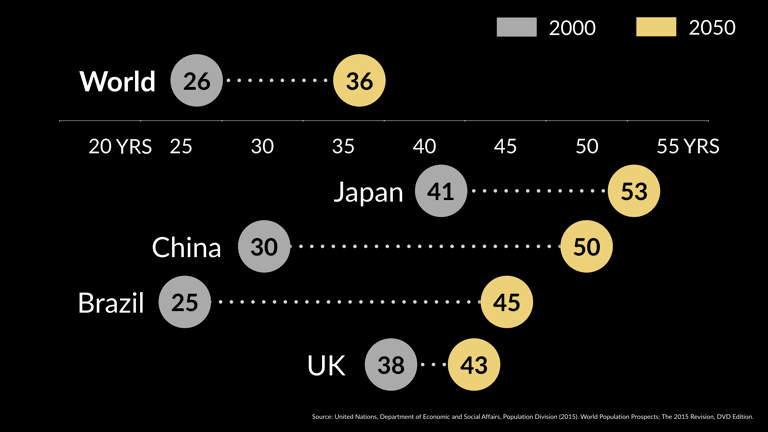 Average ages of population, 2000 and 2050